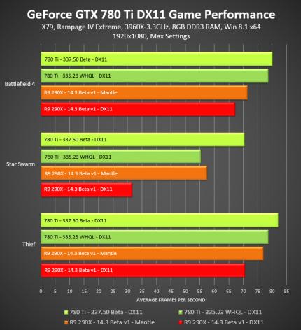 geforce-337-50-beta-geforce-gtx-780-ti-directx-11-game-performance