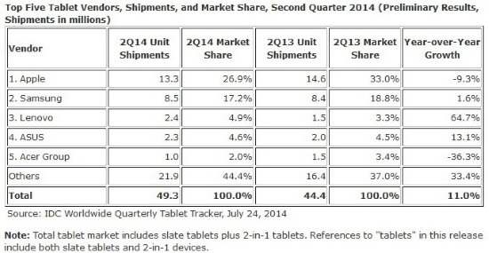 idc_tablets_top5_q214