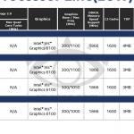 Intels Broadwell-U: Erste Infos zu kommenden Ultrabook-CPUs  ...