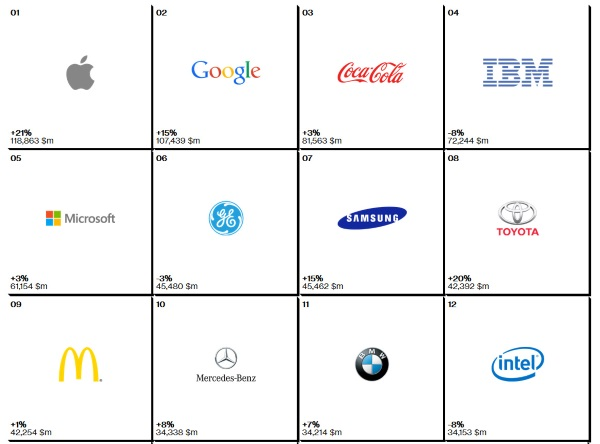 interbrand-most_valueable_brands_2014