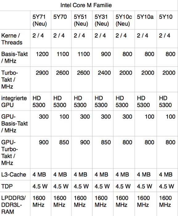 Intel_Core_M_Fam