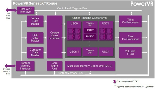 PowerVR-Series6XT-GPU_1