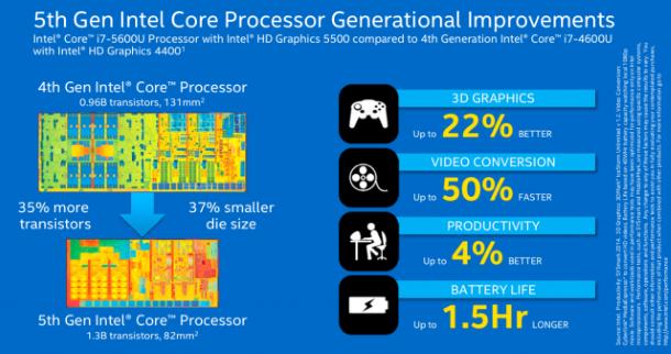 Intel_Broadwell_5th_Core_Gen