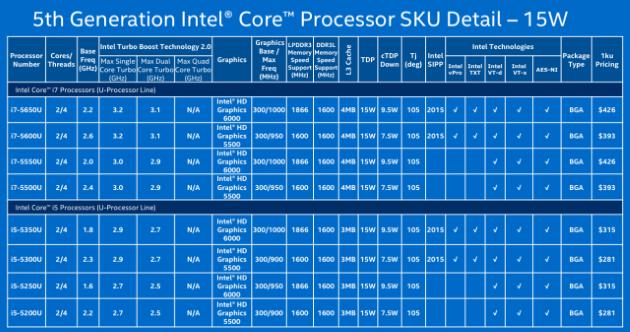 Intel_Broadwell_5th_Core_Gen_CPU_1