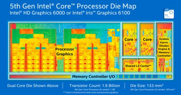 Intel_Broadwell_5th_Core_Gen_Die