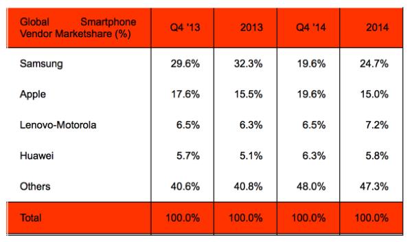 smartphone_market_2014_stratanalytics_2
