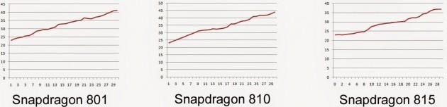 STJSGP_Snapdragon_815_vs_810_vs_801