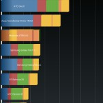 Huawei MediaPad X1 7.0 Benchmark Quadrant