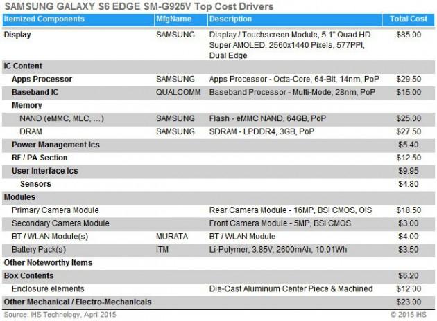 IHS_Herstellungskosten_GalaxyS6Edge