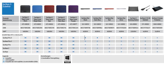 Surface 3 kompatibilität
