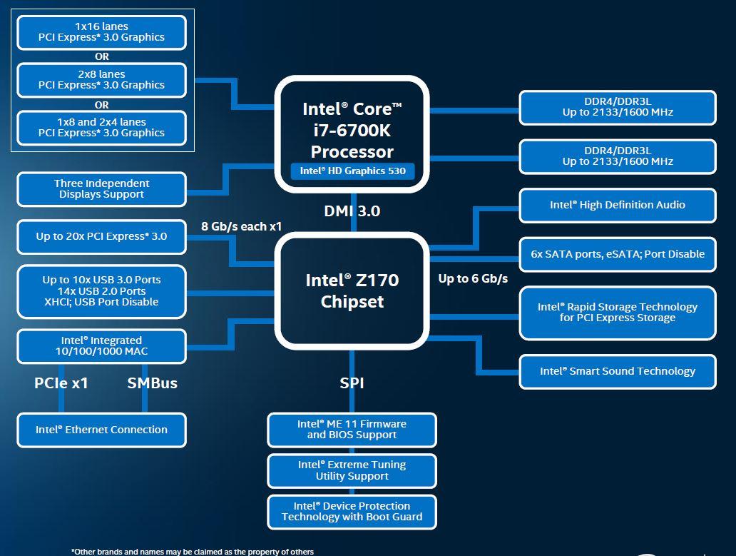 HP Pavilion png Intel Core i 8GB RAM, GB SSD + 1TB HDD, Intel HD , Win10, Intel Core i - 4x 3,0GHz (bis zu 3,50GHz) / Intel Chipsatz.