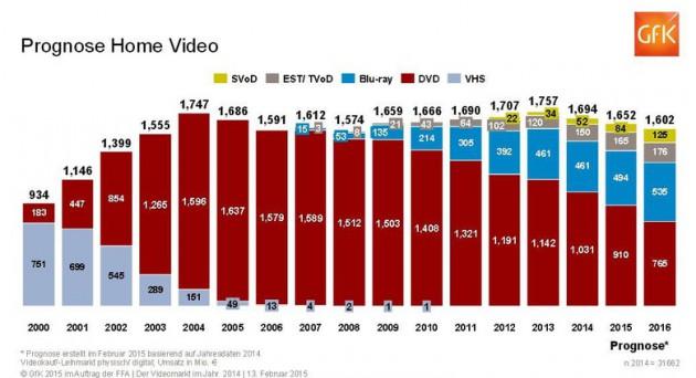 GfK: Optische Medien verlieren an Bedeutung