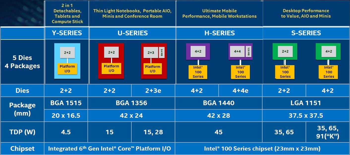 Intel-Skylake-Dies.jpg