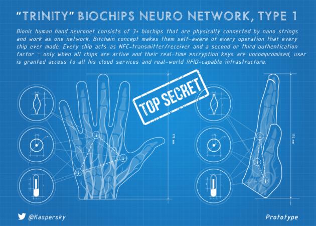 Noch Science-Fiction: Zusammenspiel mehrerer Chips im Handrücken