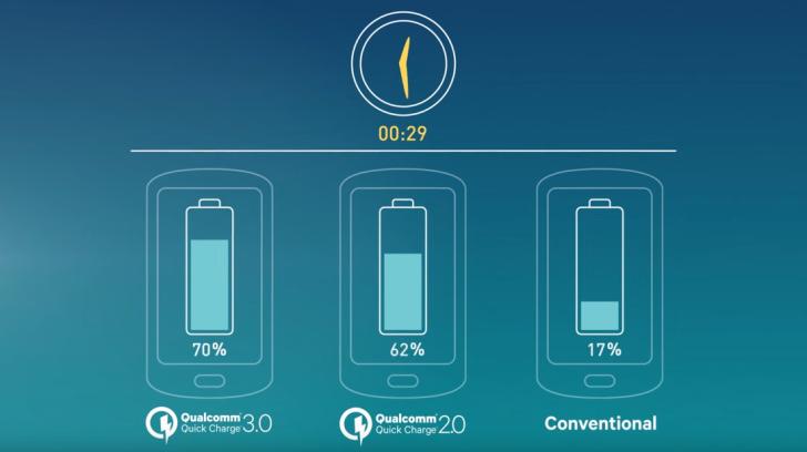 Qualcomm stellt Quick Charge 3.0 vor: Von 0 auf 80% in 35 Minuten