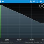 Sony Xperia Z5 Compact Akku Kurve