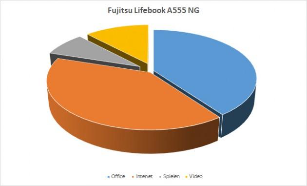Fujitsu-A555_Einschaetzung