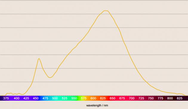 LED 2700K 90 Ra_Spektralkurve