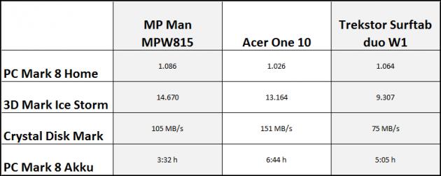 MP-Man-MPW815-Tabelle