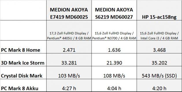 AKOYA_E7419_Vergleich