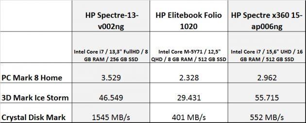 HP-Spectre-13-v002ng--Vergleich