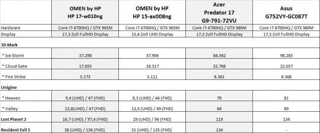 OMEN-17-Vergleichstabelle