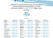 JetStream Benchmark iPhone 7