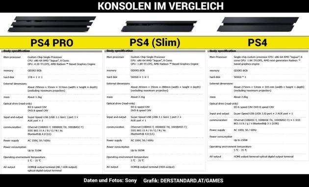ps4-pro-ps4-slim-ps4-compare-vergleich