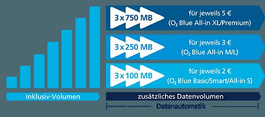 Datenautomatik