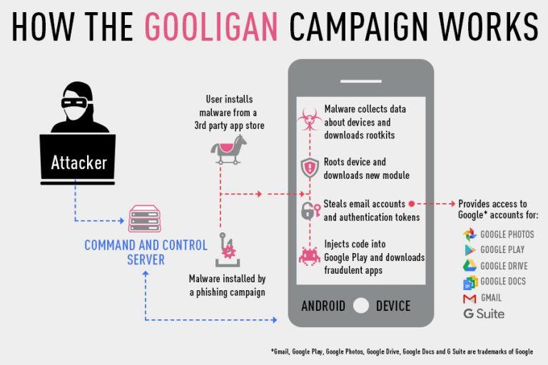 Android-Malware Gooligan: Mehr als eine Million Geräte betroffen