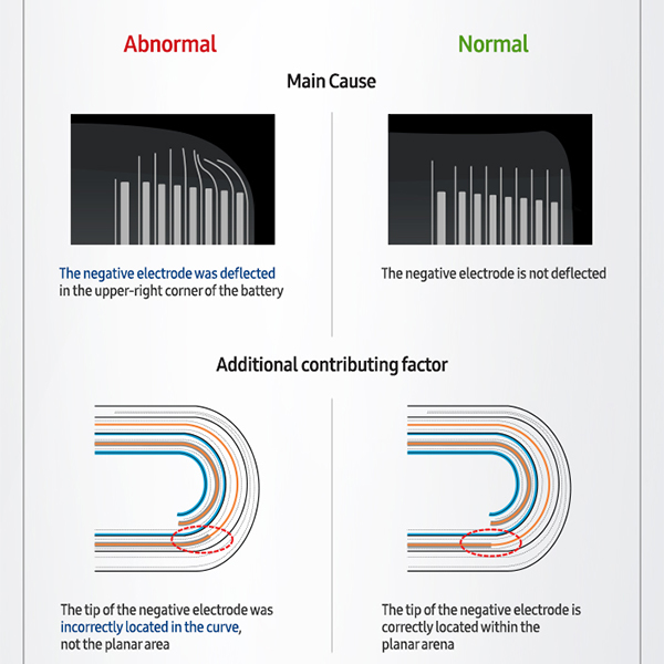 Ursache Akku-Probleme Samsung Galaxy Note 7