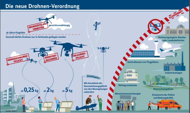 Drohnen Verordnung des Bundesverkehrsministeriums