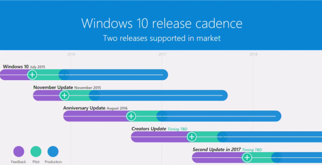 win10 update schedule 2017