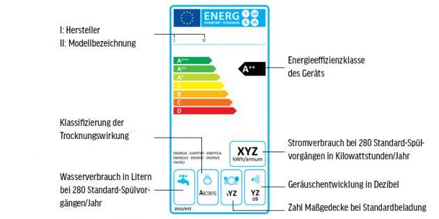 Das Bedeutet Das Energieeffizienzlabel Fur Spulmaschinen