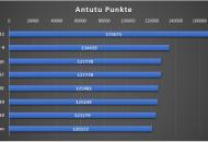 Antutu_Vergleich