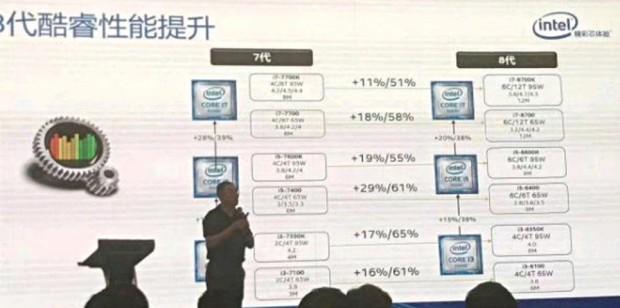 Intel Coffee Lake: Neue Details zu den kommenden Prozessoren