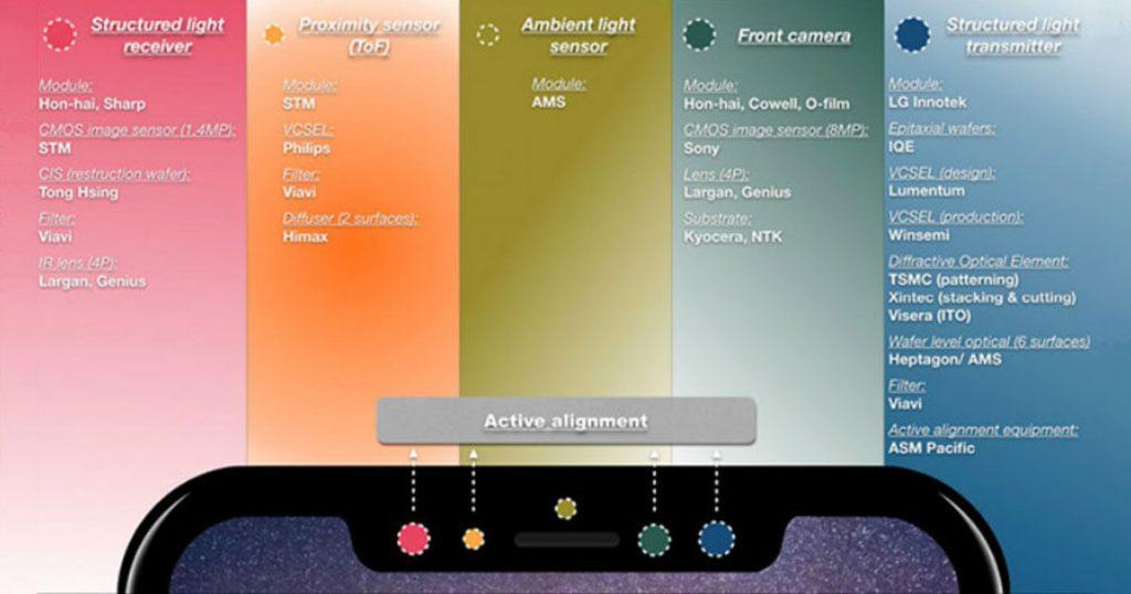 iPhone 8 / iPhone X: Details zu Face ID Gesichtserkennung