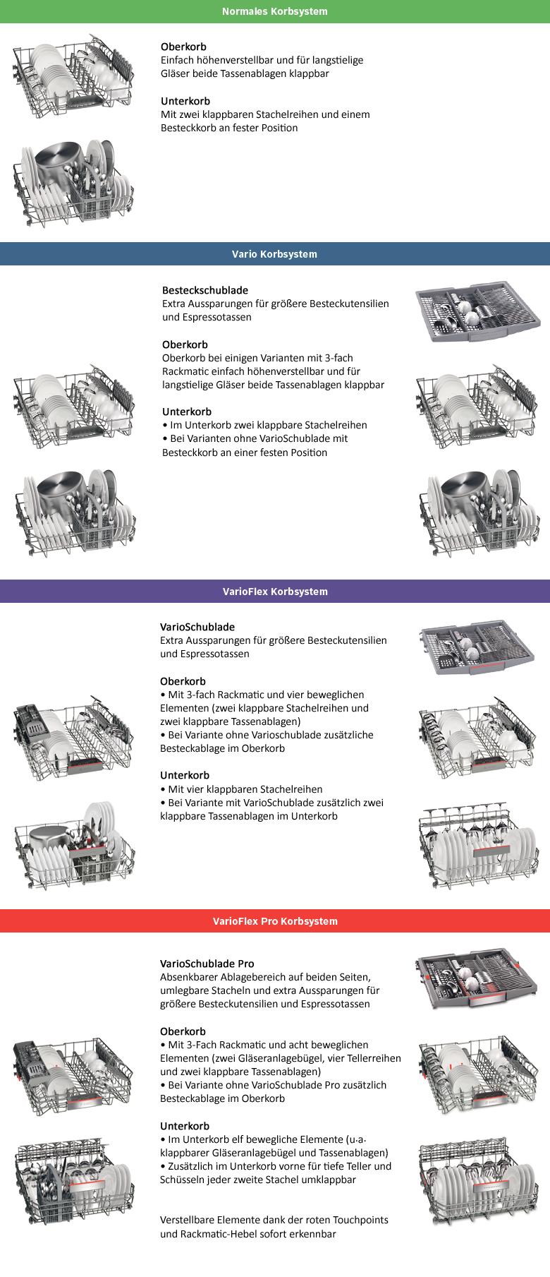 Bosch Geschirrspüler VarioFlex