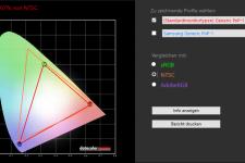 AOC G2590VXQ NTSC-Farbraum