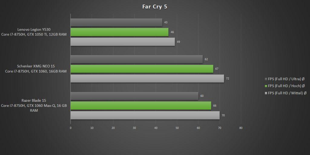 Lenovo Legion Y530-15ICH Benchmark Far Cry 5