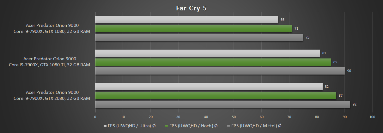 Zotac GeForce RTX 2080 AMP! im Test: auf Augenhöhe mit der
