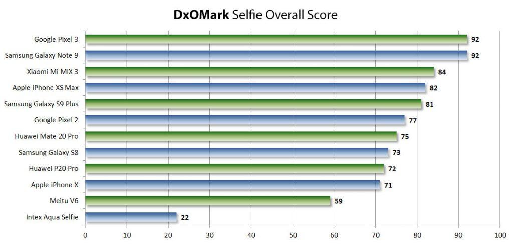 dxomark selfiecam overallscore