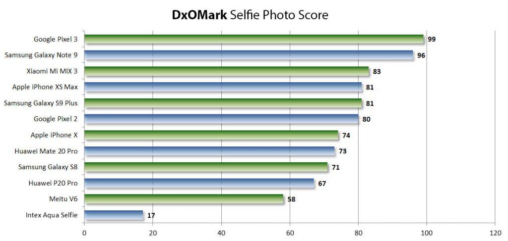 dxomark selfiecam