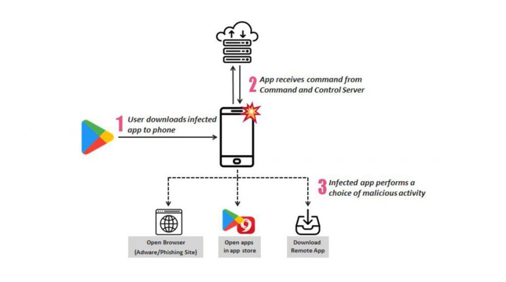 200 Apps betroffen: üble Adware SimBad war im Play Store unterwegs
