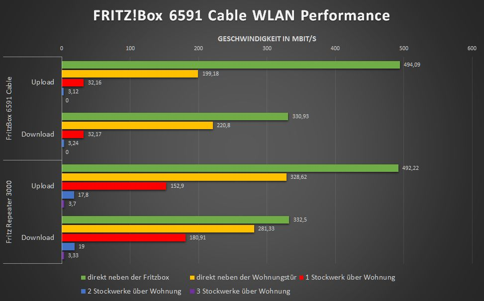 Fritzbox 6591 Cable WLAN Performance