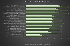 Schenker XMG NEO 15 Benchmark Ghost Recon Wildlands