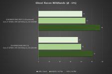 Schenker XMG NEO 15 Benchmark Ghost Recon Wildlands Overboost