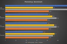 Schenker XMG NEO 15 Benchmark Photoshop