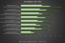 Schenker XMG NEO 15 Benchmark Shadow of the The Witcher 3