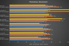 OMEN by HP 15 Benchmark
